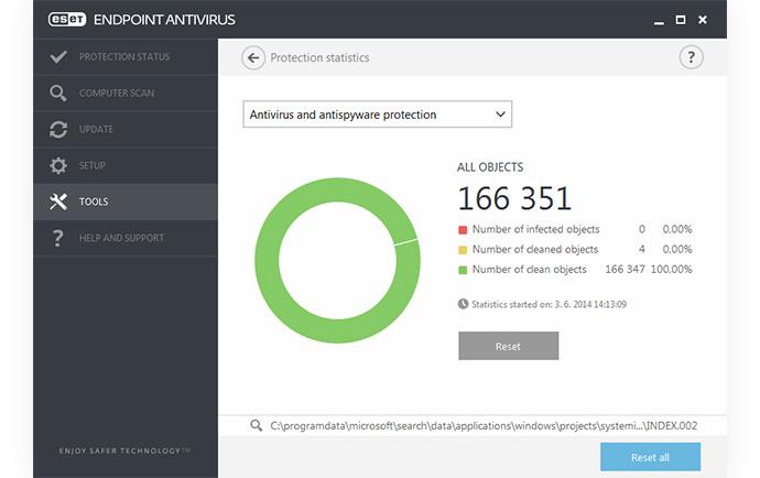 ESET Endpoint Antivirus: Herramientas: Visualización de la actividad