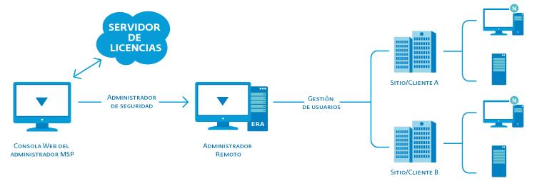 ESA scheme