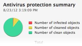 image: Antivirus y antispyware